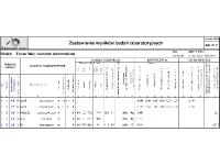 Zestawienie wyników badań laboratoryjnych